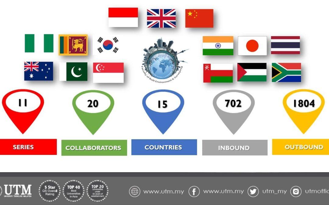FABUlous Online Global Classroom (IGC) Score Card